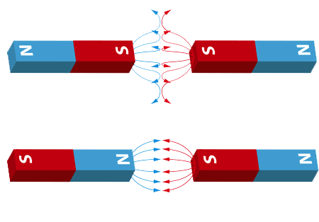 How Swinging Sticks Works - Magnetic Field Image